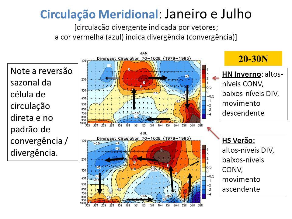 Circulação Meridional: Janeiro e Julho [circulação divergente indicada por vetores; a cor vermelha (azul) indica divergência (convergência)]